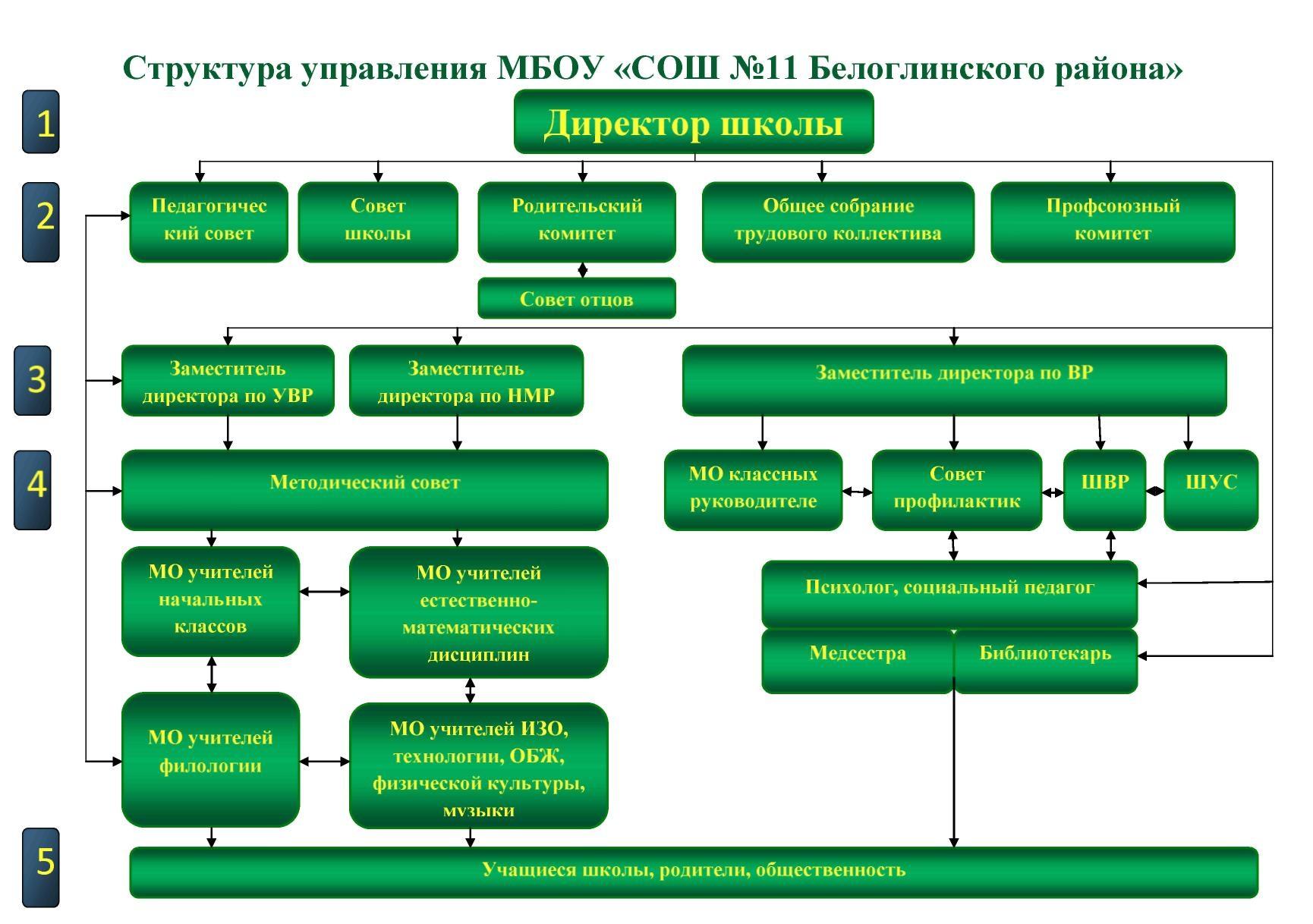 Структура управления МБОУ СОШ №11 Белоглинского района